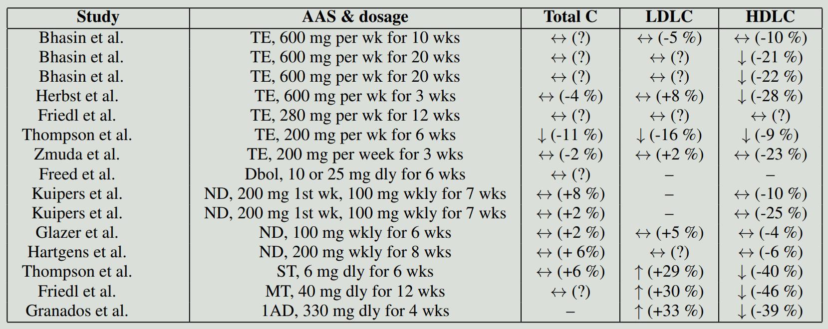 Effect of anabolic steroids on blood lipids