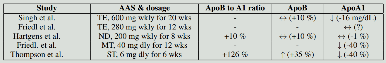 Acne treatment modalities