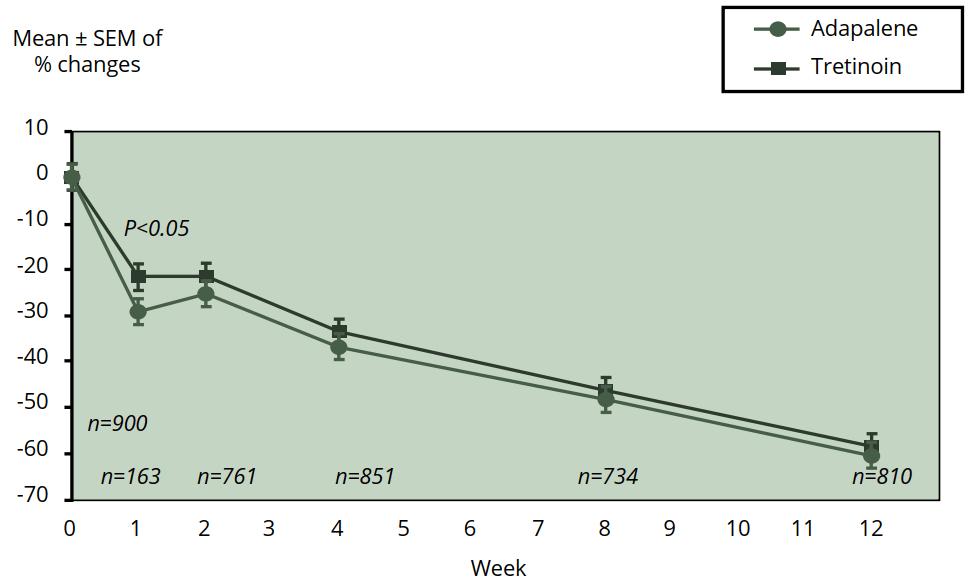 adapalene vs tretinoin